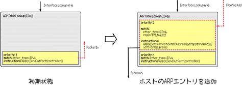 Arp Lookup Tremaでopenflowプログラミング