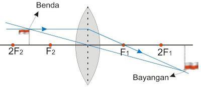 Lensa Cembung Untuk Kamera lensa cembung aku dan fisika