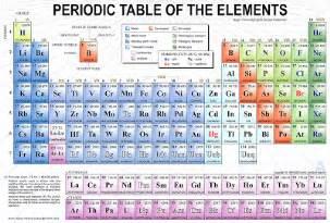 edst 220 chemistry