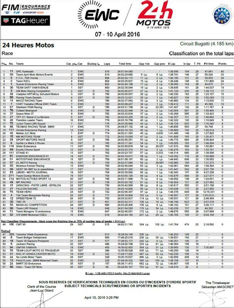Calendrier 2018 24h Du Mans 24h Du Mans Resultats