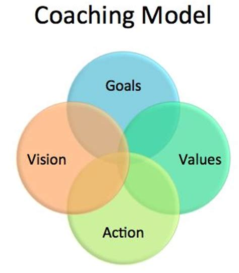 Personal Mba Coach Llc by Best 25 Coaching Ideas That You Will Like On