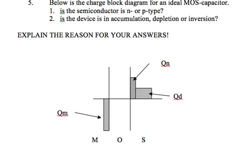 ideal mos capacitor below is the charge block diagram for an ideal mos chegg