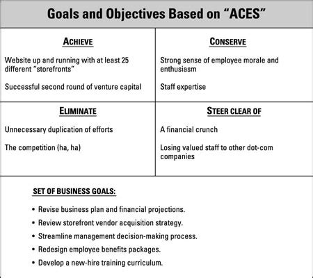 business plan goals and objectives business form templates