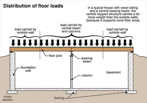 What Does Floor Load by Floor Systems The Ashi Reporter Inspection News