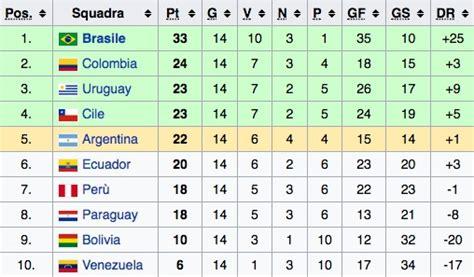 classifica mondiali 2018 qualificazioni mondiale 2018 uruguay argentina brasile