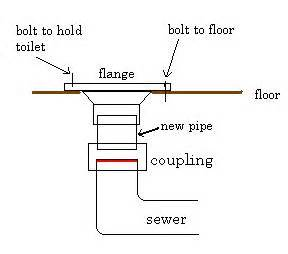 Clogged Kitchen Faucet how to replace a toilet flange plumbersstock blog