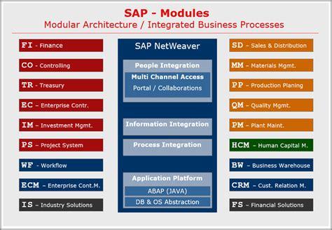 sap tutorial on pp module sap modules list