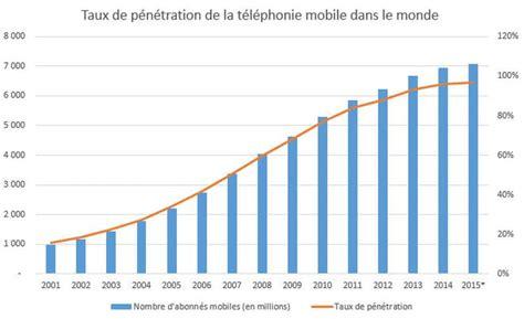lemonde fr mobile la progression de l mobile dans le monde
