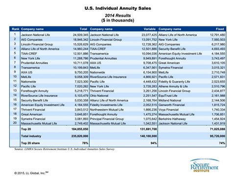 Pdf Indexed Annuities by The Results Are In Top 20 Fixed And Variable Annuity
