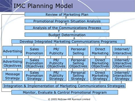 integrated marketing communications plan template detailed lmc planning model integrated marketing