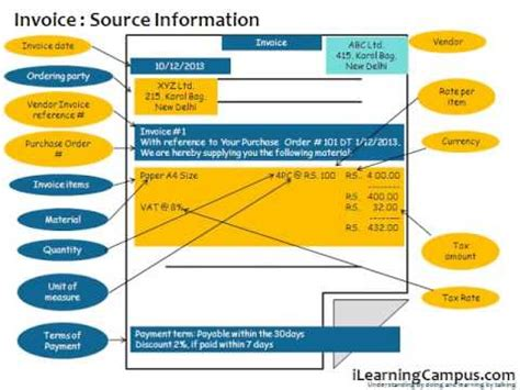 basic invoice verification procedure in sap mm sap erp material management mm invoice verification