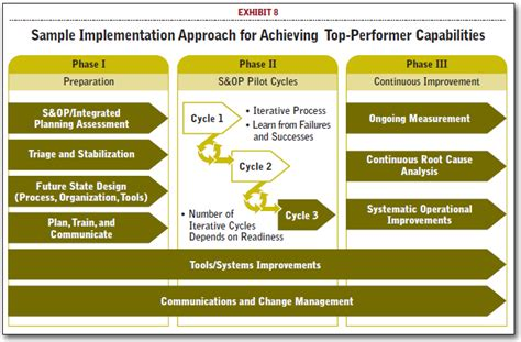 implementation plan sle template top performer benefits of effective sales operations