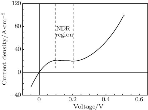 gaas diode voltage drop gainp gaas tandem solar cells with highly te and mg doped gaas tunnel junctions grown by mbe