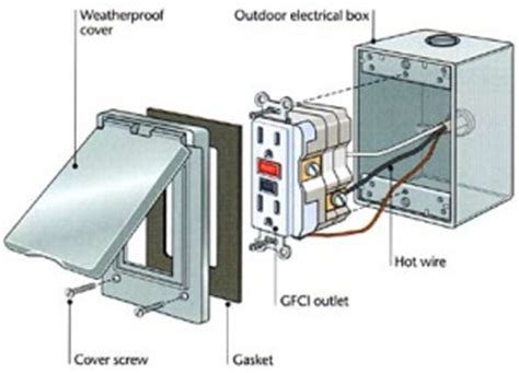 install junction box electrical outlet install free