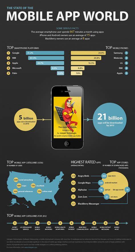 design application china mobile application development visual ly