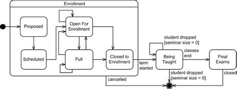 draw state machine diagram uml 2 state machine diagrams an agile introduction