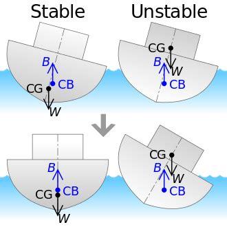 cardboard boat buoyancy equation 부력 제타위키