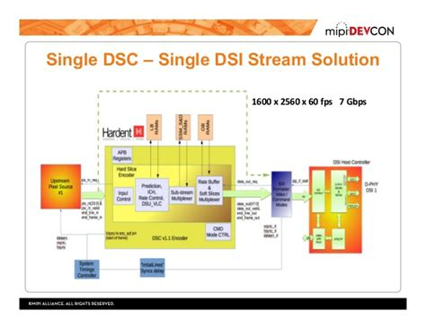 compress pdf content streams mipi devcon 2016 how to use the vesa display stream