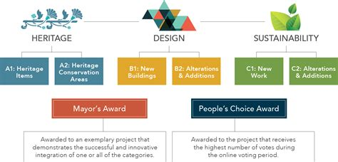 design excellence guidelines nsw about woollahra design excellence awards 2015