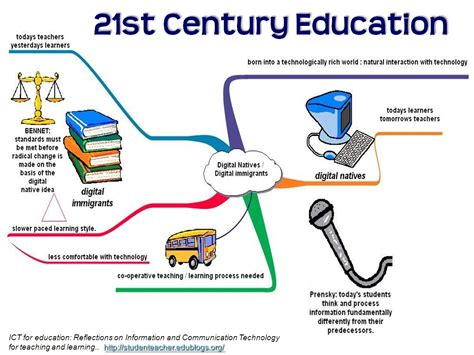 technological challenges of the 21st century changes in our librarian education for the 21st century
