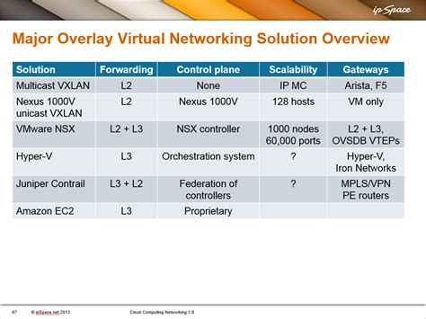 Vmware Nsx For Vsphere Production Supportsubscription 3 Year Nx Vs 4 overlay networking solutions overview 171 ipspace net by ioshints