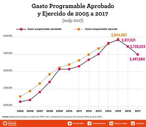 gastos deducibles segun el cff 2016 mexico el paquete econ 243 mico 2017 qued 243 corto