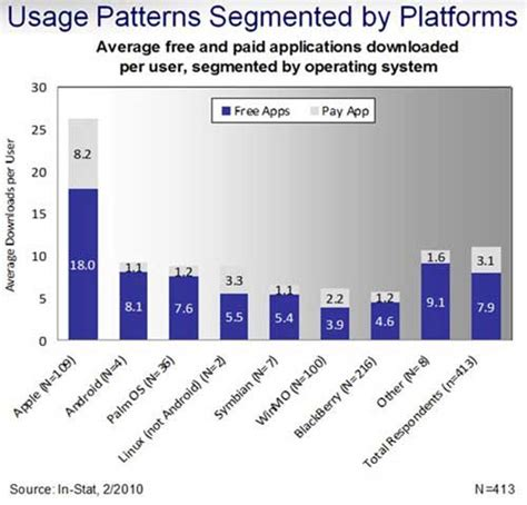 usage pattern analysis of smartphones advertising seven types of smartphone apps driving