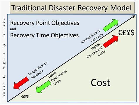 recovery point objective template developing disaster recovery models with cloud computing