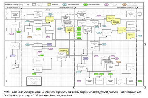 project management road map gmp project management desantis consulting associates