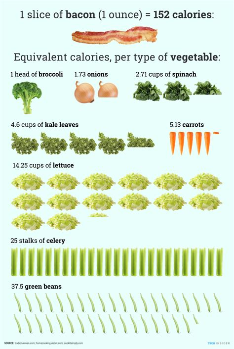 vegetables nutrition graphic calories in bacon and vegetable compared
