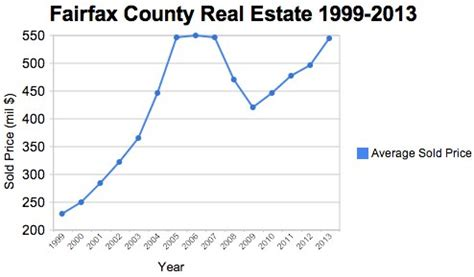fairfax county real estate is the market back may 2013