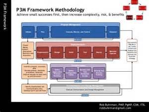 p3m project program portfolio management framework