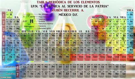 la tabla de los mx tabla peri 211 dica de los elementos qu 237 mica