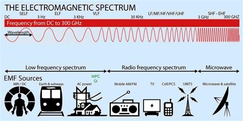 electromagnetic field limits