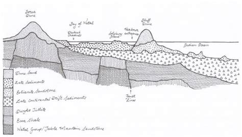 sand dune cross section gc6361a the berea fossil dune earthcache in kwazulu