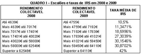 Nova Tabela De Reteno Do Irs Para O Ano 2016 | o irs n 227 o diminui com a nova tabela de reten 231 245 es para 2009