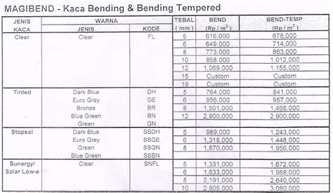 Harga Kaca Clear Tempered indobeta