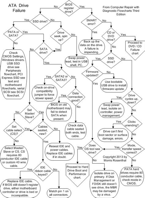 computer diagnostic flowchart 17 best images about tech stuff on cable
