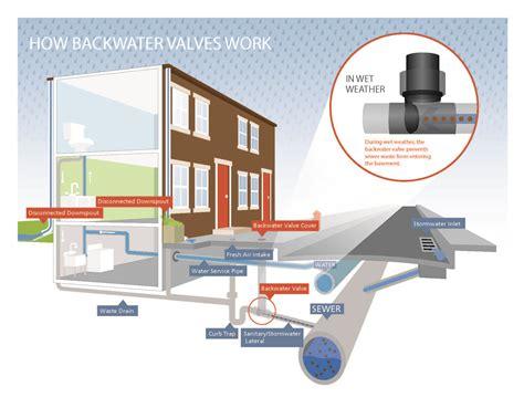 Basement Protection Program FAQ   Philadelphia Water
