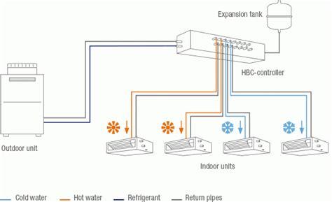 mitsubishi electric vrf system mitsubishi electric hibrid vrf city multi hvrf aer
