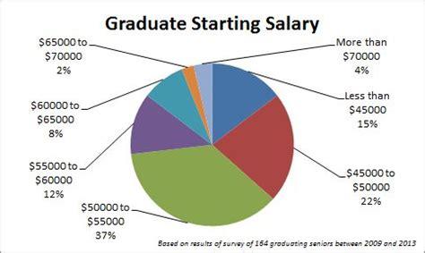 construction contractors construction contractors salary