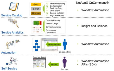 netapp workflow automation netapp workflow automation best free home design