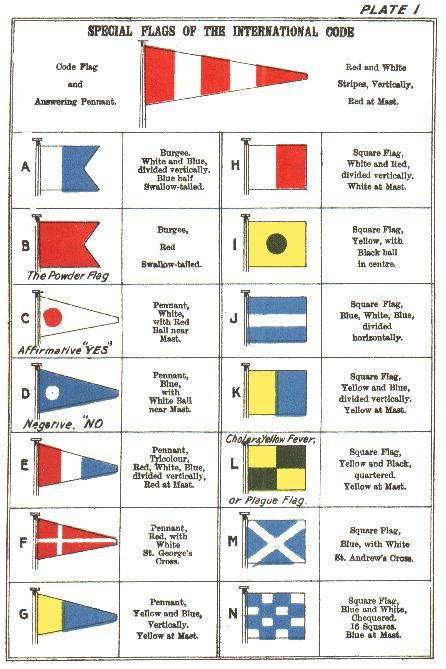 boat flags and their meanings the international code of signals 1916