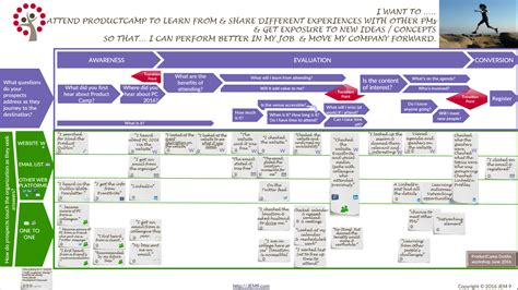 customer journey mapping b2b customer journey mapping