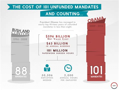 exles of unfunded mandates in 101 unfunded mandates and counting aaf