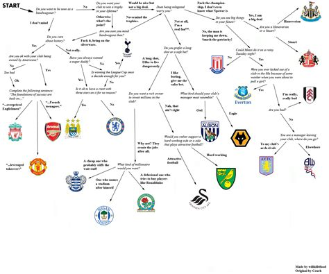 epl reddit how to pick a premier league club soccer