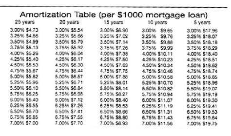Amoritization Table by Amortization Table Real Estate Houses Condos Apartments