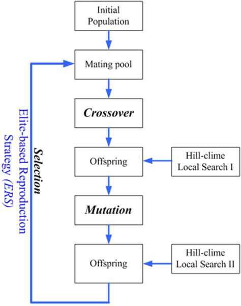 flowchart of genetic algorithm flowchart of the hybrid of hill climbing and genetic al