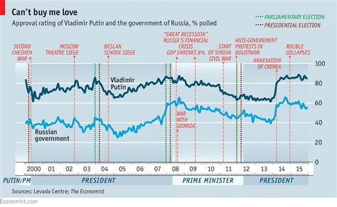 Popularity Of Mba Degree In Europe by Vladimir Unbound Putin S Popularity