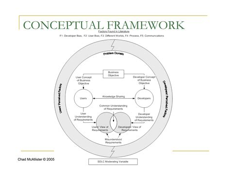 How To Make A Conceptual Framework In Research Paper - conceptual framework